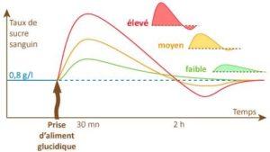 indice glycémique pierre lerude toulouse saint jean naturopathie acupuncture sucre